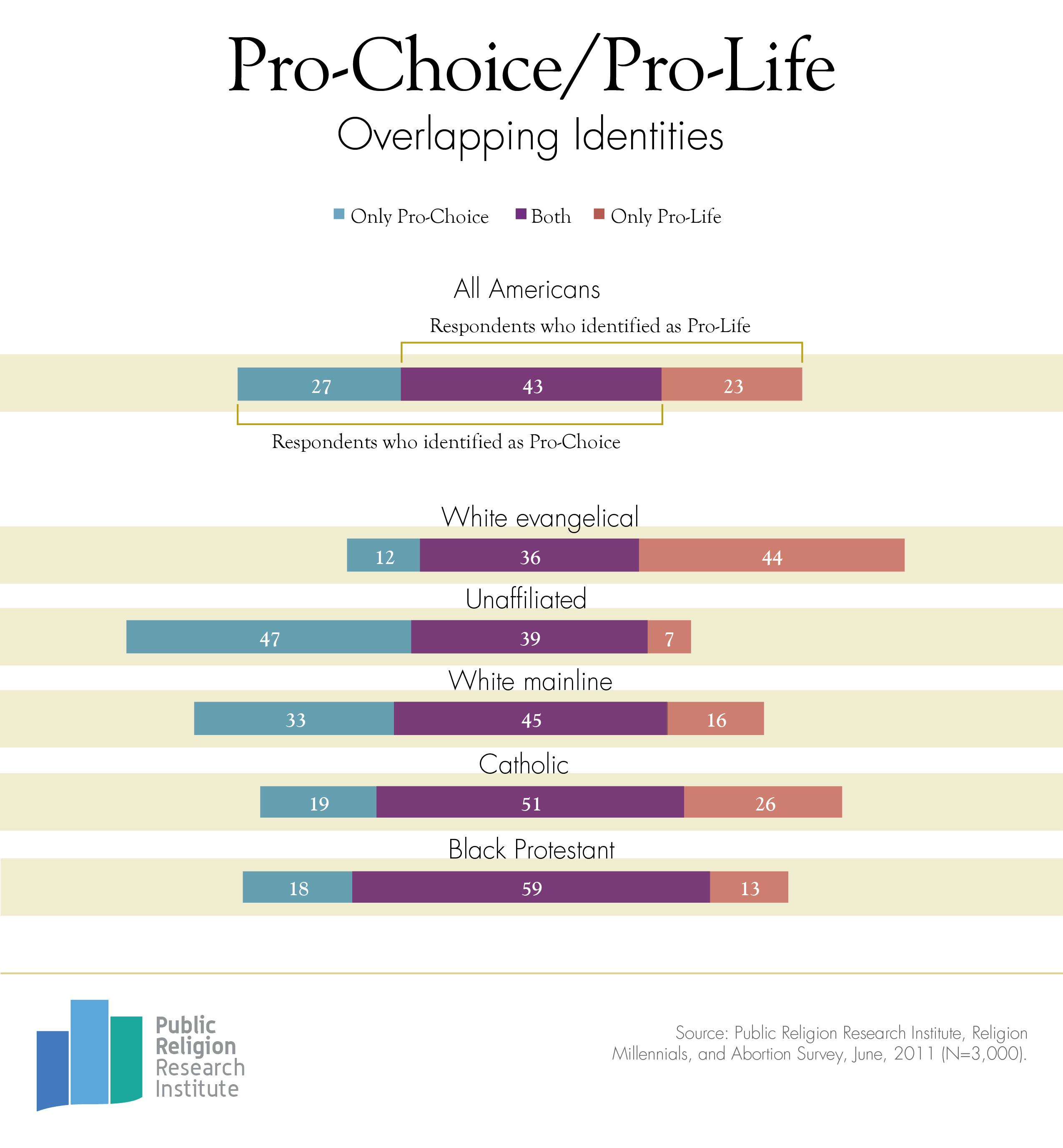 pro life or pro choice essay Pro choice view on abortion philosophy essay print thinking about different points of view on pro-life and pro-choice abortion levitt & dubner stated.