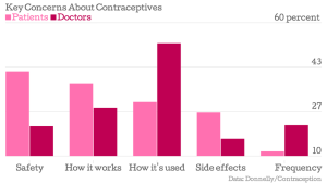 key-concerns-about-contraceptives-patients vs doctors