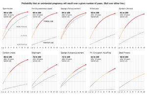 NYT on BirthControlEffectiveness